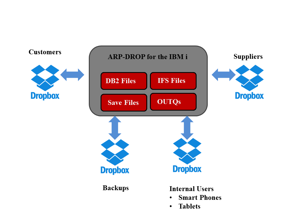 ARP-DROP for the IBM i Diagram for backups and file sharing